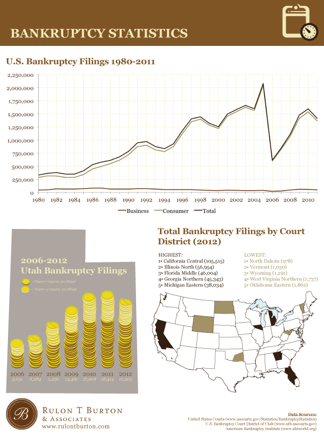 US Bankruptcy Statistics and Data | Utah Bankruptcy Attorneys